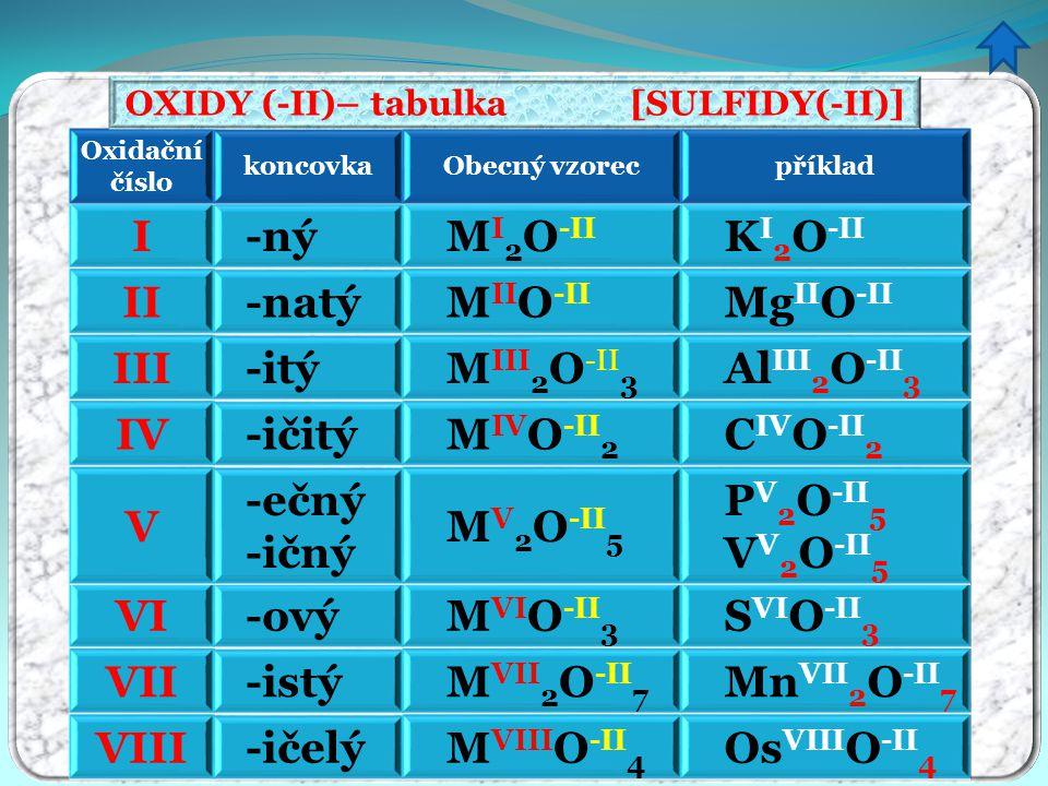 OXIDY (-II)– tabulka [SULFIDY(-II)]